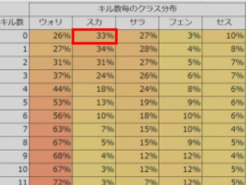 スカウト33%