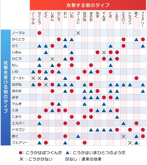 ポケモンGOタイプ相性表