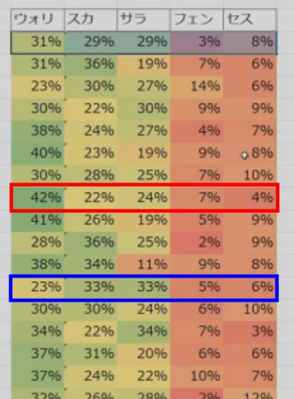 FEZとある日の職比率
